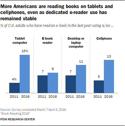 Device readership