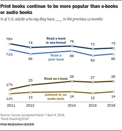 Pew Research Center--reading print or ebook